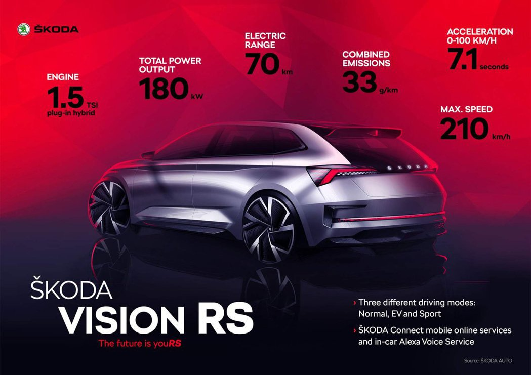Škoda Vision RS 動力效能總覽。 摘自Škoda