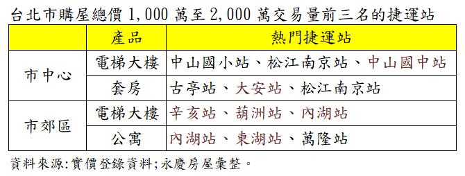 資料來源:實價登錄資料、永慶房屋彙整