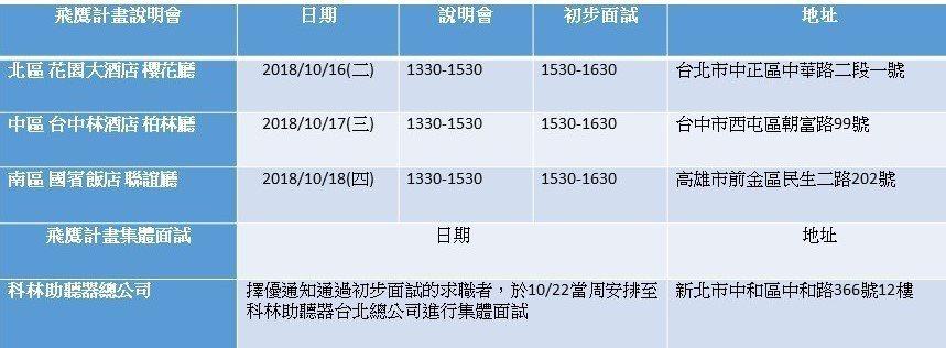 飛鷹計畫錄取人選預計於10/29 (一) 由人力資源部統一寄發錄取與報到通知予...