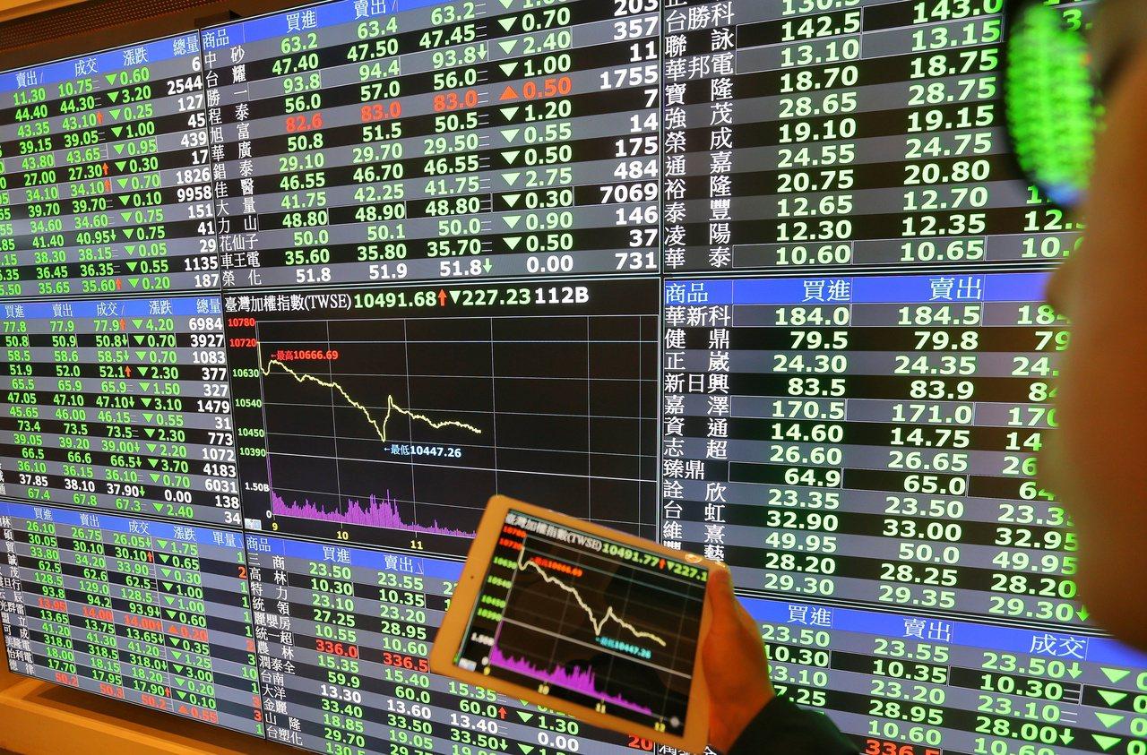 受到美股重挫影響,台股今天上午盤中急殺逾220點,類股齊跌,一度失守10500大...