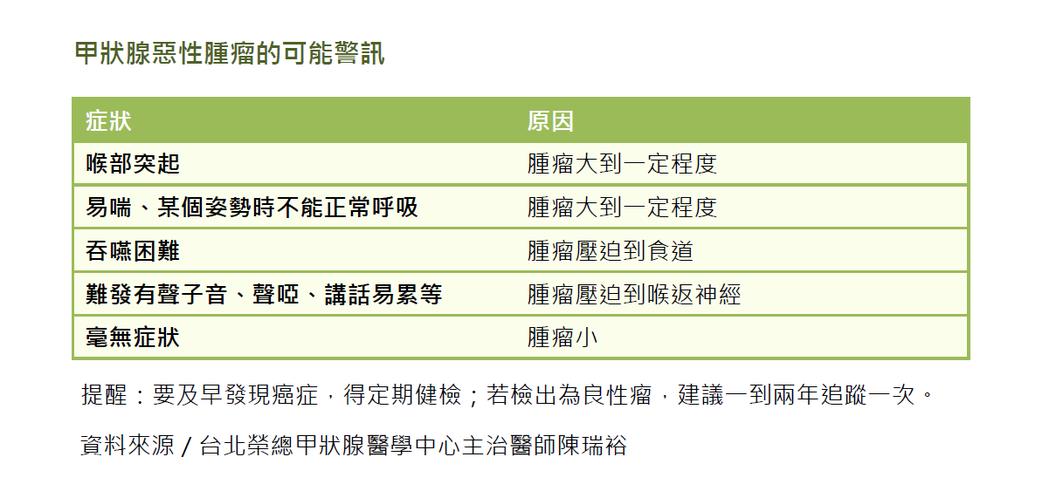 甲狀腺惡性腫瘤的可能警訊。 圖/台北榮總甲狀腺醫學中心主治醫師陳瑞裕提供
