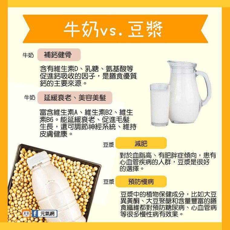 牛奶、豆漿比一比。製圖/元氣網