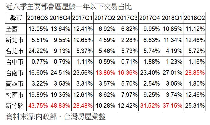 資料來源:內政部、台灣房屋彙整