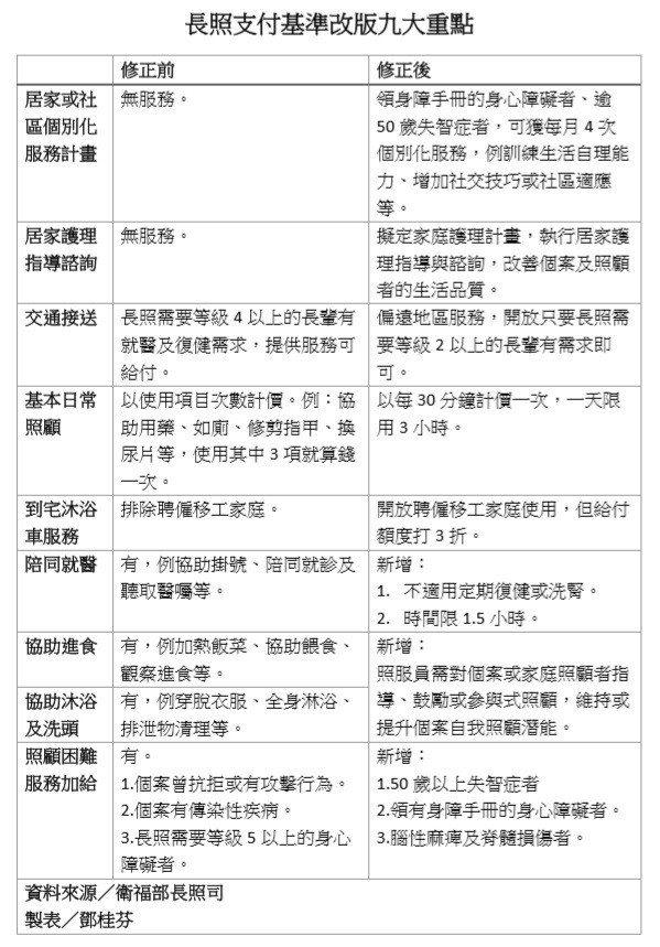 長照支付基準改版九大重點。 圖/記者鄧桂芬翻攝
