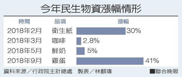 今年民生物資漲幅情形資料來源/行政院主計總處 製表/林麒瑋
