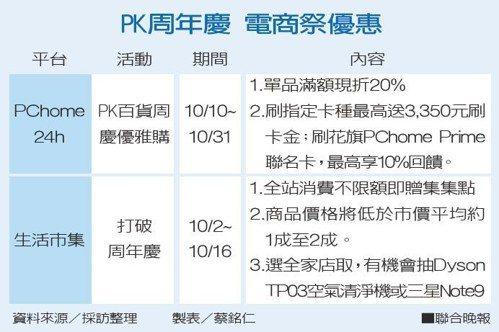 PK周年慶 電商祭優惠資料來源/採訪整理 製表/蔡銘仁