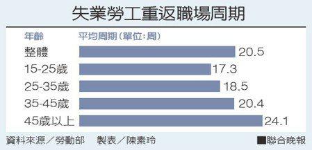 失業勞工重返職場周期資料來源/勞動部 製表/陳素玲