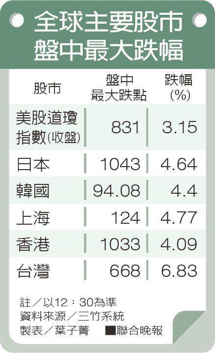 全球主要股市盤中最大跌幅資料來源/三竹系統 製表/葉子菁