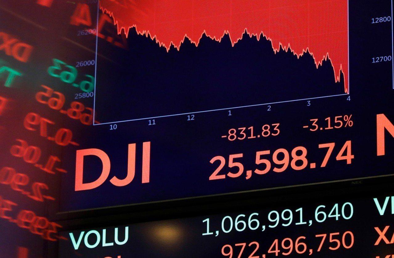 美股10日三大指數狂瀉,道瓊指數下跌831.83點,出現8個月來最大跌幅。 美聯...