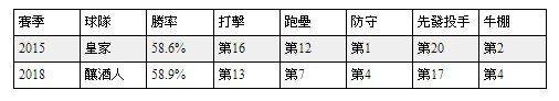 數據來源:FanGraphs網站 林煒珽製表