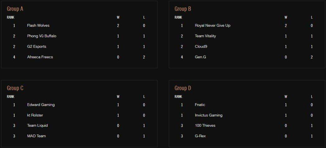 小組賽各隊戰績。