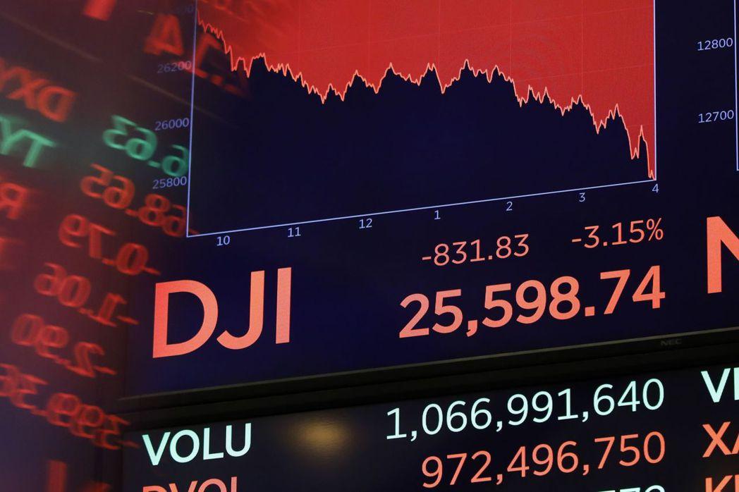美股重挫,反映市場對Fed升息和貿易戰的顧慮開始發酵。 美聯社