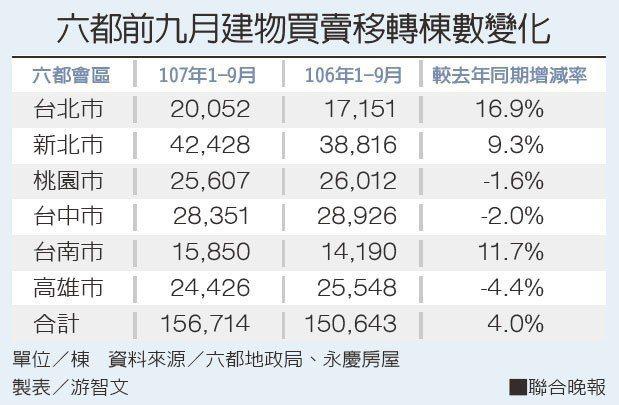 六都前九月建物買賣移轉棟數變化資料來源/六都地政局、永慶房屋 製表/游智文
