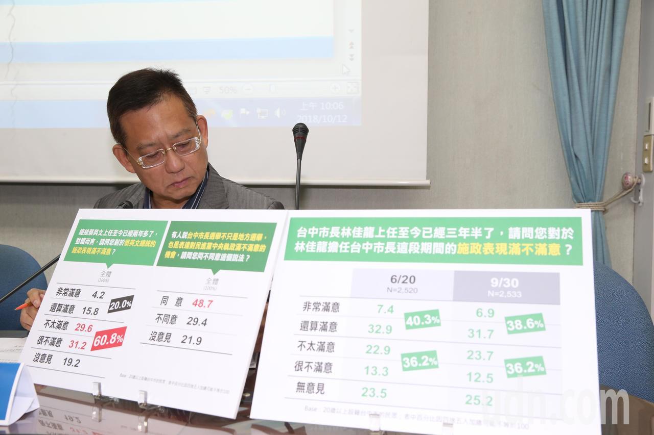 國家政策研究基金會今召開記者會說明最新一波針對台中市長選舉民調結果,國民黨參選人...