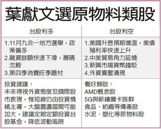 葉獻文選原物料類股 圖/經濟日報提供