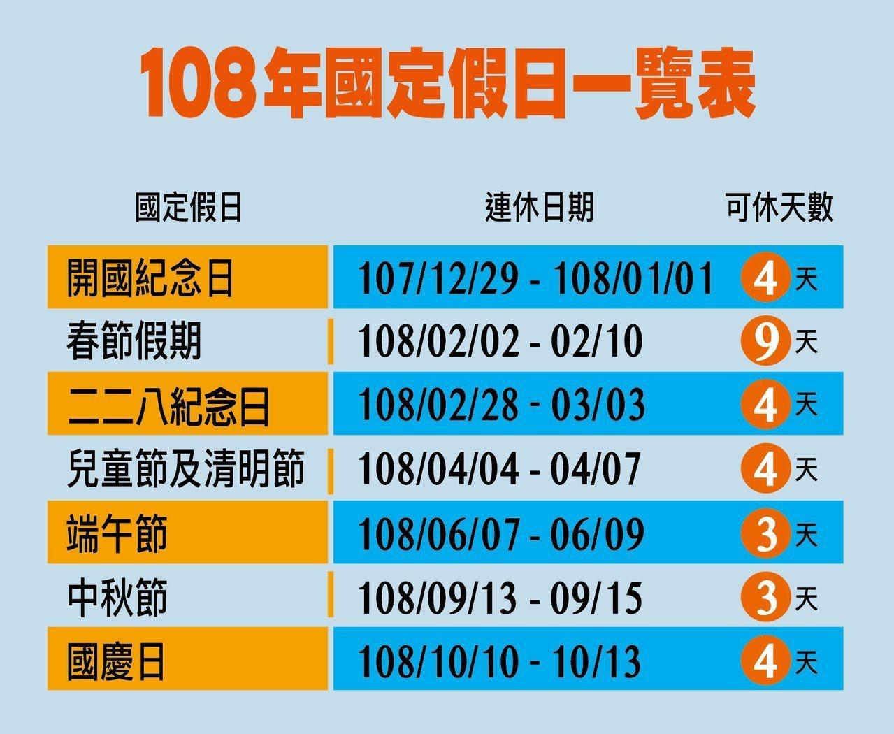 108年國定假日一覽表。圖/聯合新聞網