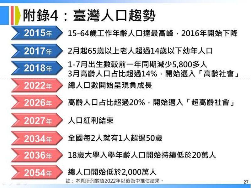 台灣人口趨勢。資料來源為2018年8月30日國家發展委員會公布之「中華民國人口推...