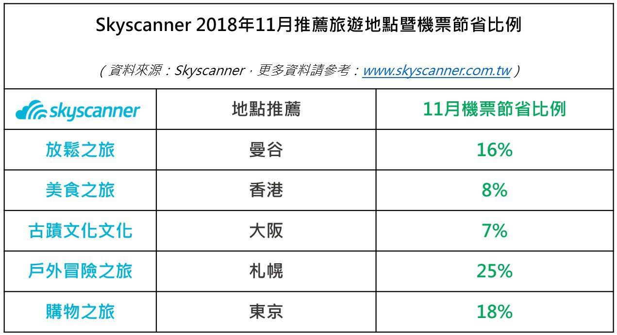 Skyscanner 2018年11月旅遊地點推薦。圖/Skyscanner提供