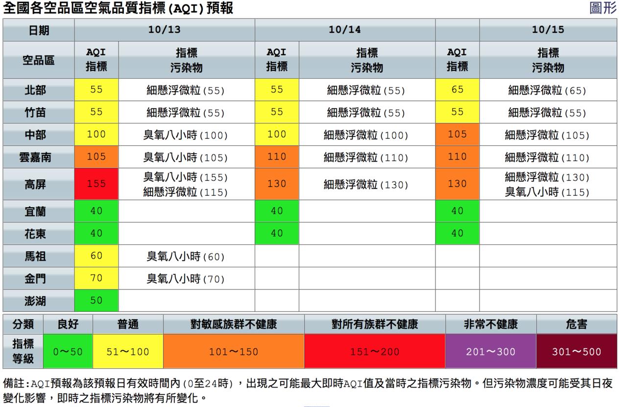 全國各空品區空氣品質指標(AQI)預報。圖/翻攝自環保署官網