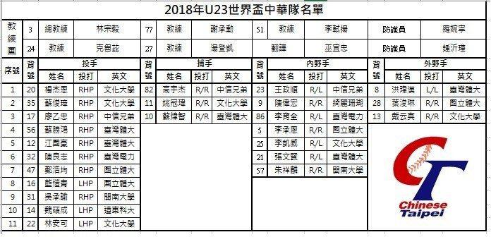U23世界盃中華隊名單。