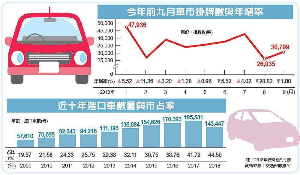 今年前九月車市掛牌數與年增率、近十年進口車數量與市占率 圖/經濟日報提供