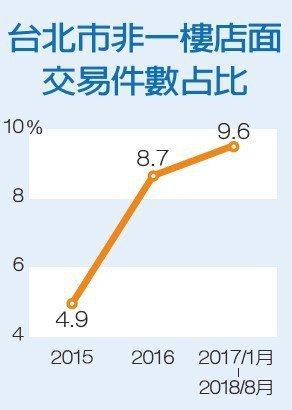 台北市非一樓店面交易件數占比