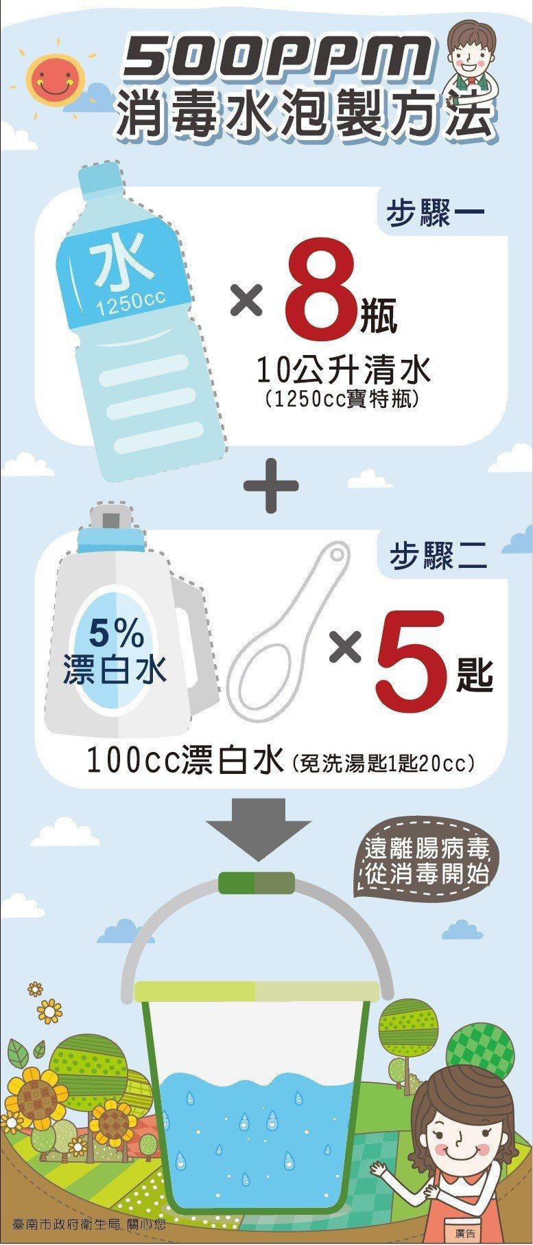 台南市衛生局提供腸病毒相關消毒措施 圖/衛生局提供