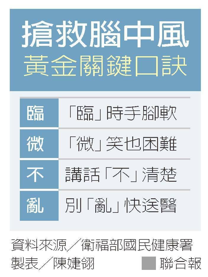 搶救腦中風黃金關鍵口訣 資料來源╱衛福部國民健康署 製表╱陳婕翎