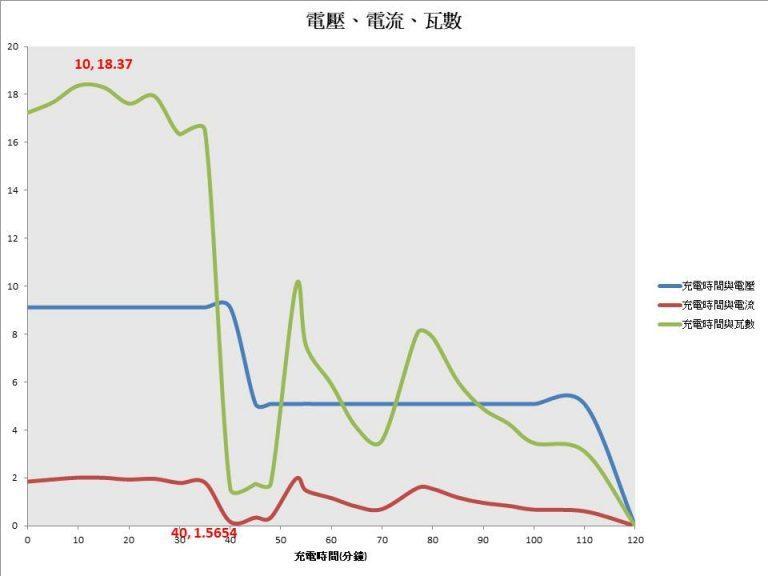 ▲上圖為iPhone XS Max使用PD快充的結果,包含(手機電量、充電電壓、...