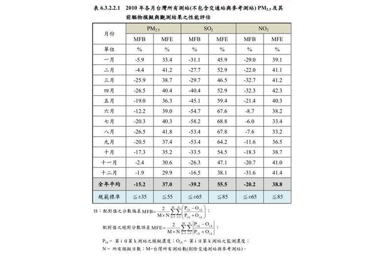 表1/由表可以看出,他嚴重低估了二氧化硫(SO2)的濃度,所有月份都低估;所有測...