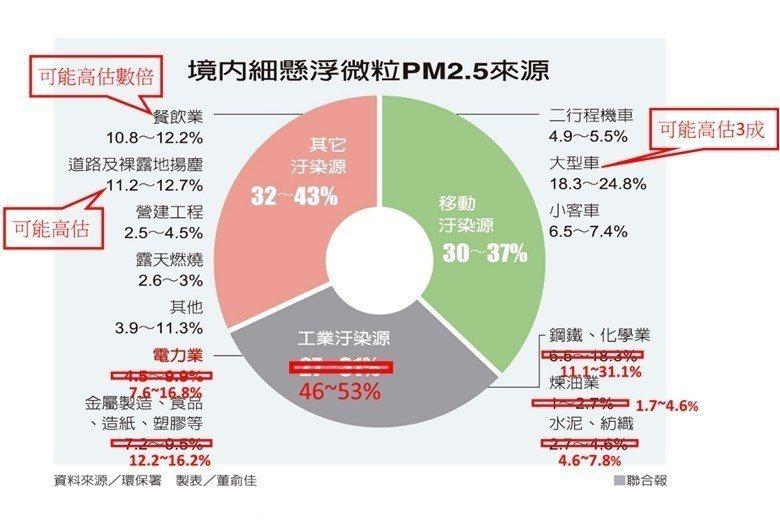 圖2/考量工廠之佔比可能低估1.7倍後,修正各主要汙染來源之佔比。