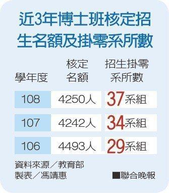 近3年博士班核定招生名額及掛零系所數資料來源/教育部 製表/馮靖惠