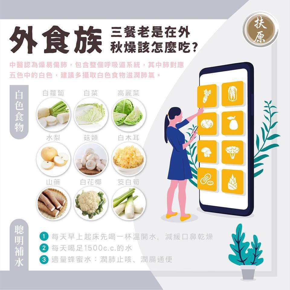 圖取自扶原中醫診所台北院區臉書