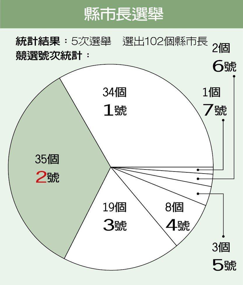 資料來源/中選會