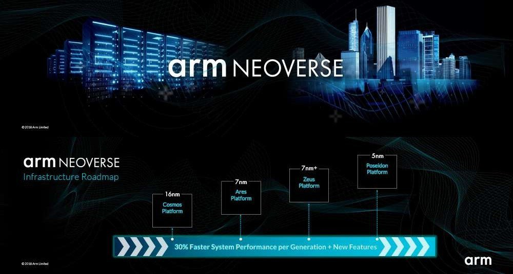 Arm宣布以7nm製程打造全新Neoverse系列平台