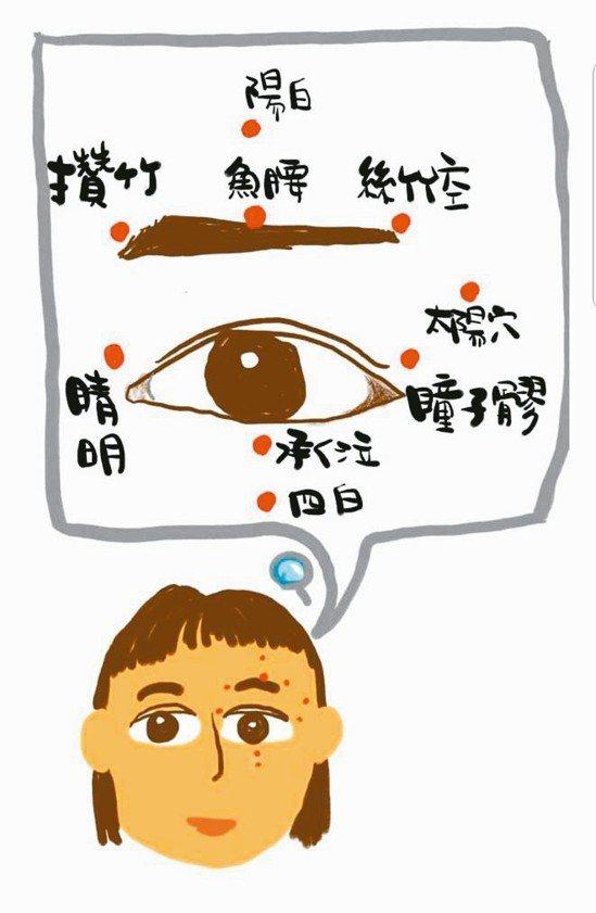 藉由按摩眼部周邊穴道有助緩解疲勞,但絕對禁止直接壓迫眼球,以免造成眼部損傷。 圖...