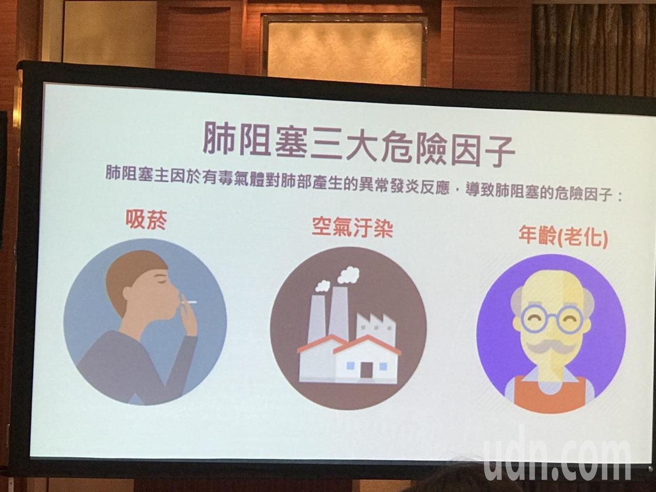 台大醫師王鶴健表示,除了自然老化外,抽菸,長期暴露在空汙中,也會加重肺阻塞的嚴重...