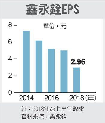 鑫永銓EPS 圖/經濟日報提供