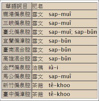 圖片來源/教育部臺灣閩南語常用詞辭典