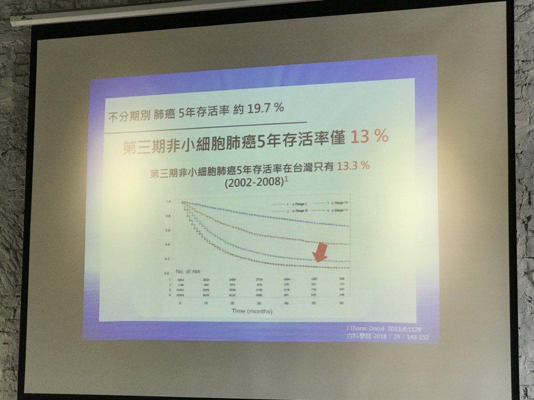 蔡俊明說,第3期非小細胞肺癌5年的存活率僅1成左右,就是因為低存活率跟復發機率高...