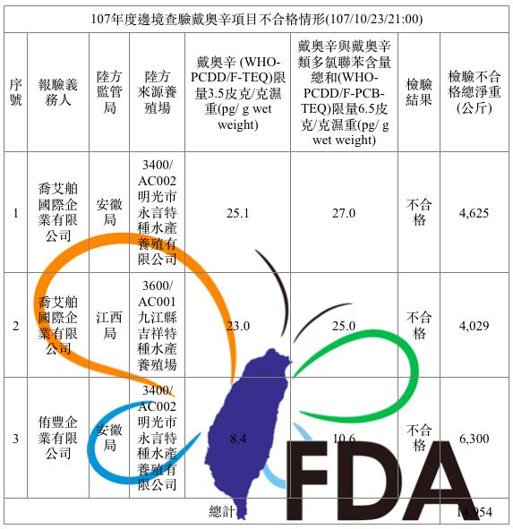 食藥署查出三家業者違規販售含有戴奧辛大閘蟹。圖/擷取自食藥署網站