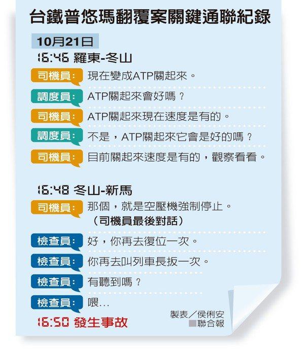 台鐵普悠瑪翻覆案關鍵通聯紀錄 製表/侯俐安