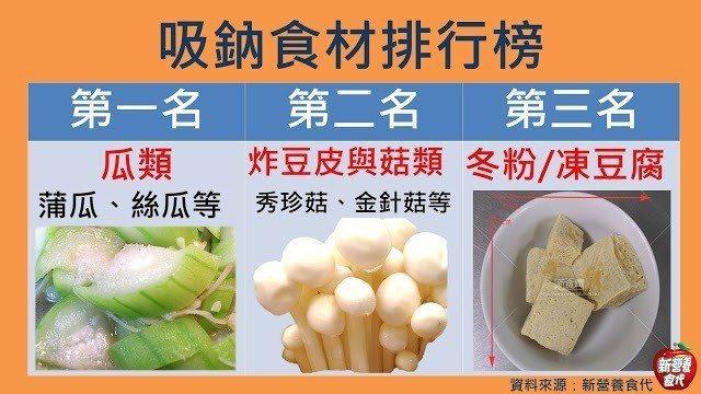 吸鈉食材排行榜/新營養食代製