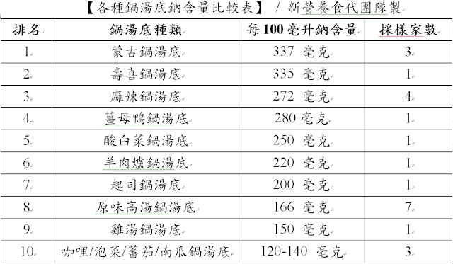 鍋湯底鈉含量比較表/新營養食代製