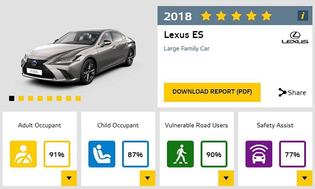 送測車型為台灣剛發表的Lexus ES 300h,相同有著Euro NCAP五顆...