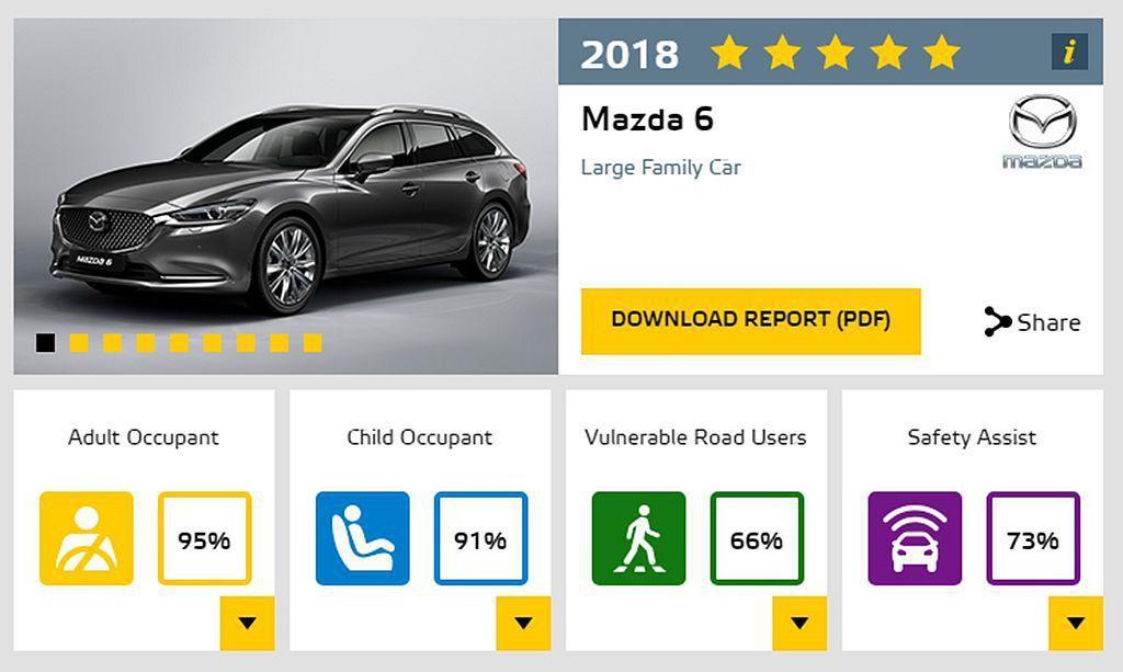 歐規小改款Mazda6不僅送測旅行車型,動力更是2.2T渦輪柴油引擎,亦獲得五顆...