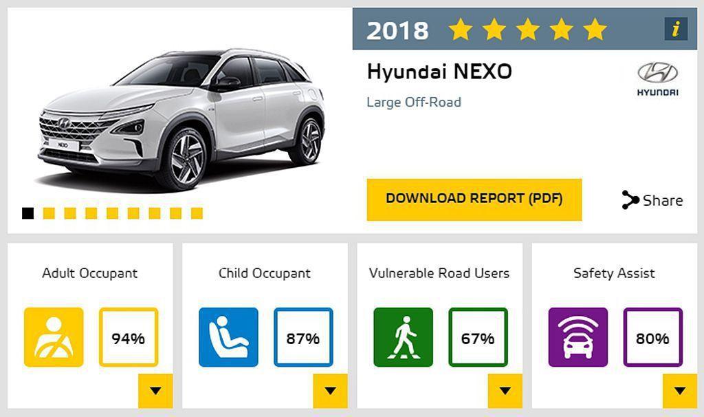 Hyundai NEXO是Euro NCAP首輛獲得五顆星測試成績的氫燃料電池車...