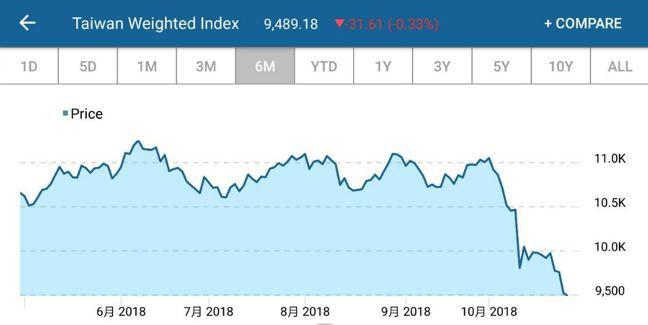 台股加權指數近半年走勢圖 取自CNBC