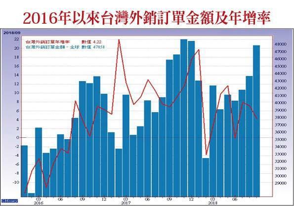 2016年以來台灣外銷訂單金額及年增率