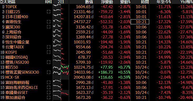 亞股今天跌幅大多超過2%。圖/擷自彭博